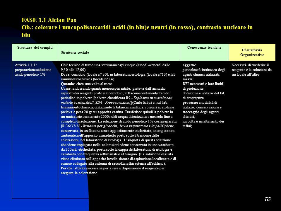 52 FASE 1.1 Alcian Pas Ob.: colorare i mucopolisaccaridi acidi (in blu)e neutri (in rosso), contrasto nucleare in blu Struttura dei compiti Struttura