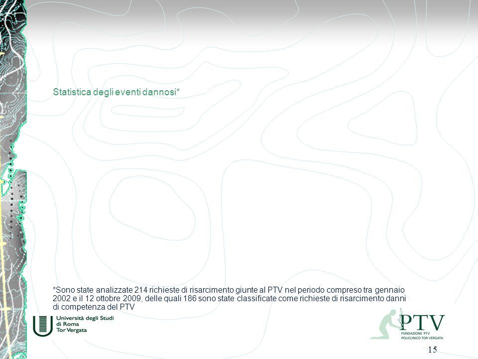 15 *Sono state analizzate 214 richieste di risarcimento giunte al PTV nel periodo compreso tra gennaio 2002 e il 12 ottobre 2009, delle quali 186 sono state classificate come richieste di risarcimento danni di competenza del PTV Statistica degli eventi dannosi*