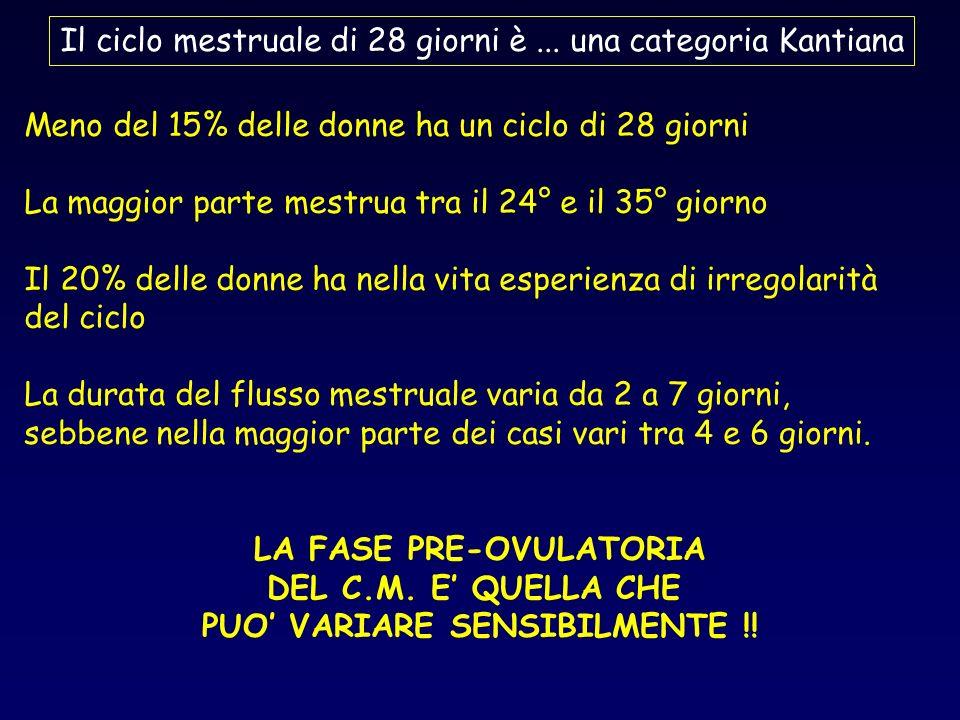 Il ciclo mestruale di 28 giorni è... una categoria Kantiana Meno del 15% delle donne ha un ciclo di 28 giorni La maggior parte mestrua tra il 24° e il
