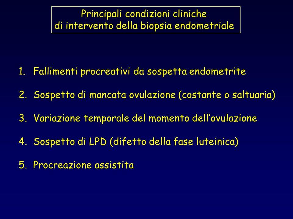 Principali condizioni cliniche di intervento della biopsia endometriale 1.Fallimenti procreativi da sospetta endometrite 2.Sospetto di mancata ovulazi