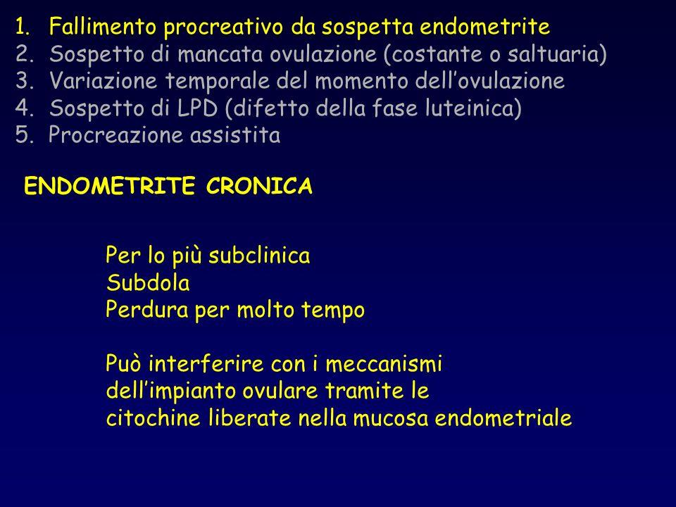1.Fallimento procreativo da sospetta endometrite 2.Sospetto di mancata ovulazione (costante o saltuaria) 3.Variazione temporale del momento dellovulaz