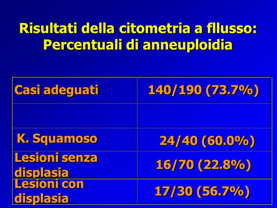 Risultati della citometria a fllusso: Percentuali di anneuploidia 16/70 (22.8%) Lesioni senza displasia 24/40 (60.0%) K. Squamoso 140/190 (73.7%) Casi
