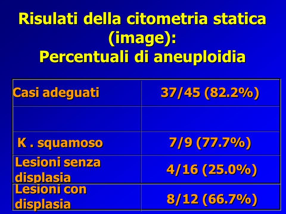 Risulati della citometria statica (image): Percentuali di aneuploidia 4/16 (25.0%) Lesioni senza displasia 7/9 (77.7%) K. squamoso 37/45 (82.2%) Casi