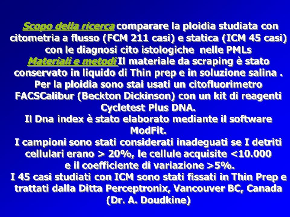 Scopo della ricerca comparare la ploidia studiata con citometria a flusso (FCM 211 casi) e statica (ICM 45 casi) con le diagnosi cito istologiche nell