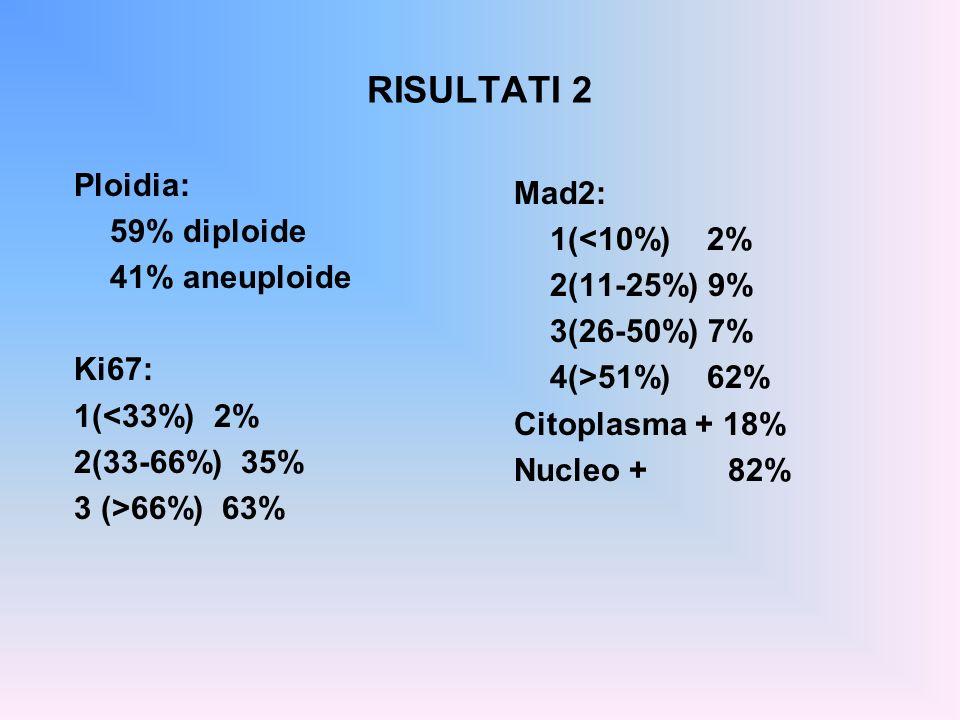 RISULTATI 2 Ploidia: 59% diploide 41% aneuploide Ki67: 1(<33%) 2% 2(33-66%) 35% 3 (>66%) 63% Mad2: 1(<10%) 2% 2(11-25%) 9% 3(26-50%) 7% 4(>51%) 62% Ci
