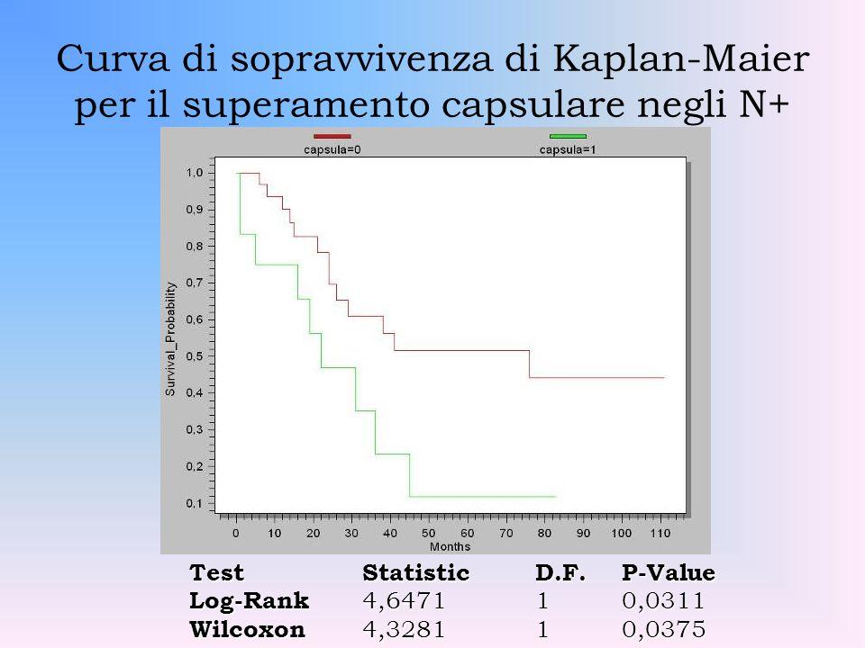 Curva di sopravvivenza di Kaplan-Maier per il superamento capsulare negli N+ TestStatisticD.F.P-Value Log-Rank 4,647110,0311 Wilcoxon 4,328110,0375