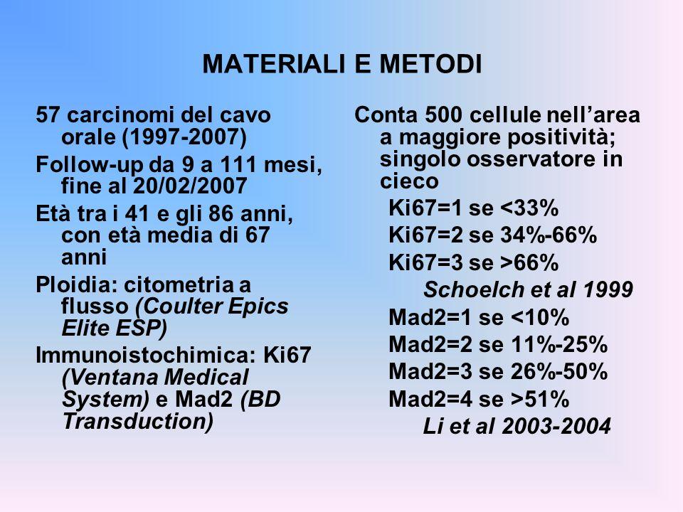 MATERIALI E METODI 57 carcinomi del cavo orale (1997-2007) Follow-up da 9 a 111 mesi, fine al 20/02/2007 Età tra i 41 e gli 86 anni, con età media di