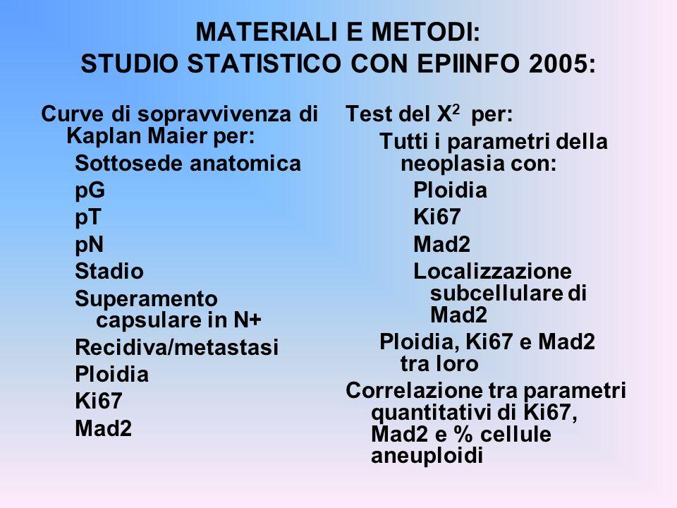 MATERIALI E METODI: STUDIO STATISTICO CON EPIINFO 2005: Curve di sopravvivenza di Kaplan Maier per: Sottosede anatomica pG pT pN Stadio Superamento ca