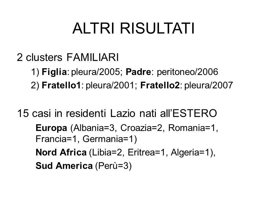 2 clusters FAMILIARI 1) Figlia: pleura/2005; Padre: peritoneo/2006 2) Fratello1: pleura/2001; Fratello2: pleura/2007 15 casi in residenti Lazio nati a
