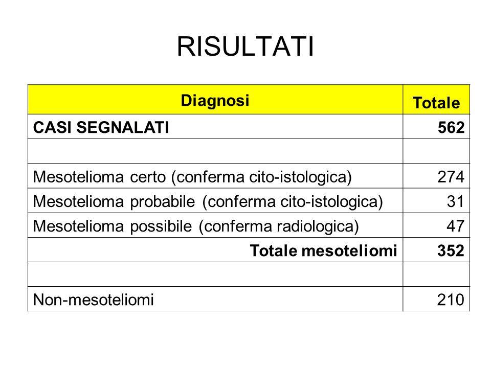 RISULTATI Diagnosi Totale CASI SEGNALATI562 Mesotelioma certo (conferma cito-istologica)274 Mesotelioma probabile (conferma cito-istologica)31 Mesotel