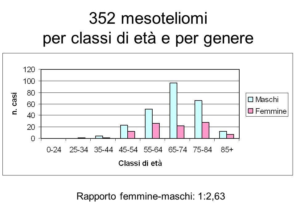 Mesotelioma CERTO/PROBABILE Conferma cito-istologica (100%) ed immunofenotipica (70.8%) 305 casi 276 pleura (90.5%) 6 pleura e peritoneo (2.0%) 3 pleura e pericardio (1.0%) 19 peritoneo (6.2%) 1 pericardio (0.3%) Mesotelioma POSSIBILE Senza conferma cito-istologica (solo TAC) 47 casi pleura (100%)