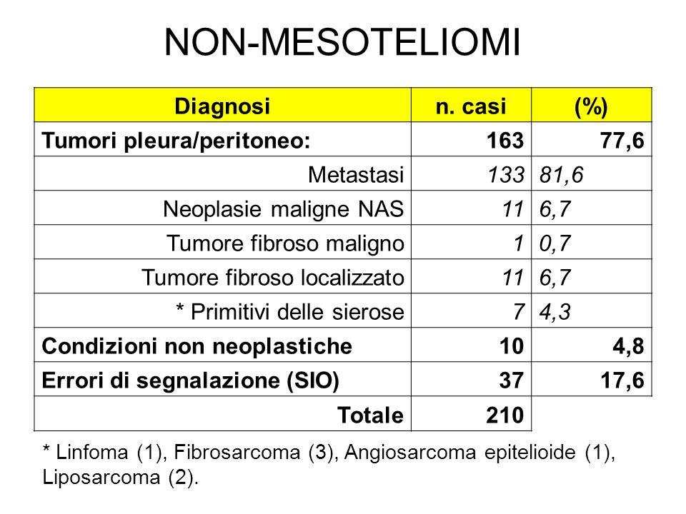NON-MESOTELIOMI Diagnosin. casi(%) Tumori pleura/peritoneo:16377,6 Metastasi13381,6 Neoplasie maligne NAS116,7 Tumore fibroso maligno10,7 Tumore fibro