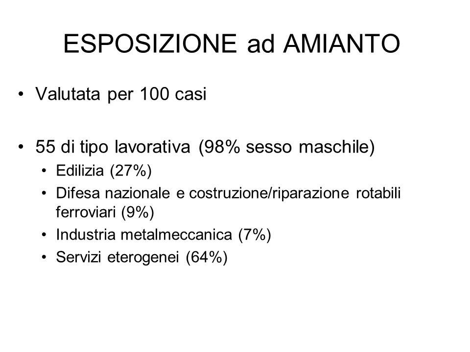 ESPOSIZIONE ad AMIANTO Valutata per 100 casi 55 di tipo lavorativa (98% sesso maschile) Edilizia (27%) Difesa nazionale e costruzione/riparazione rota
