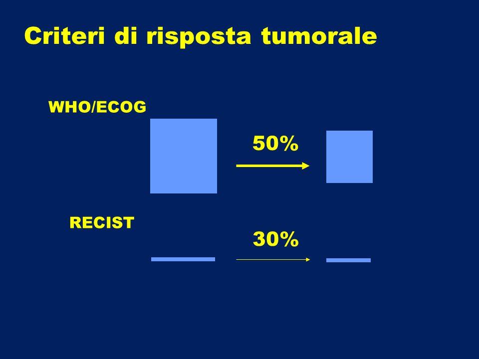 50% 30% WHO/ECOG RECIST Criteri di risposta tumorale