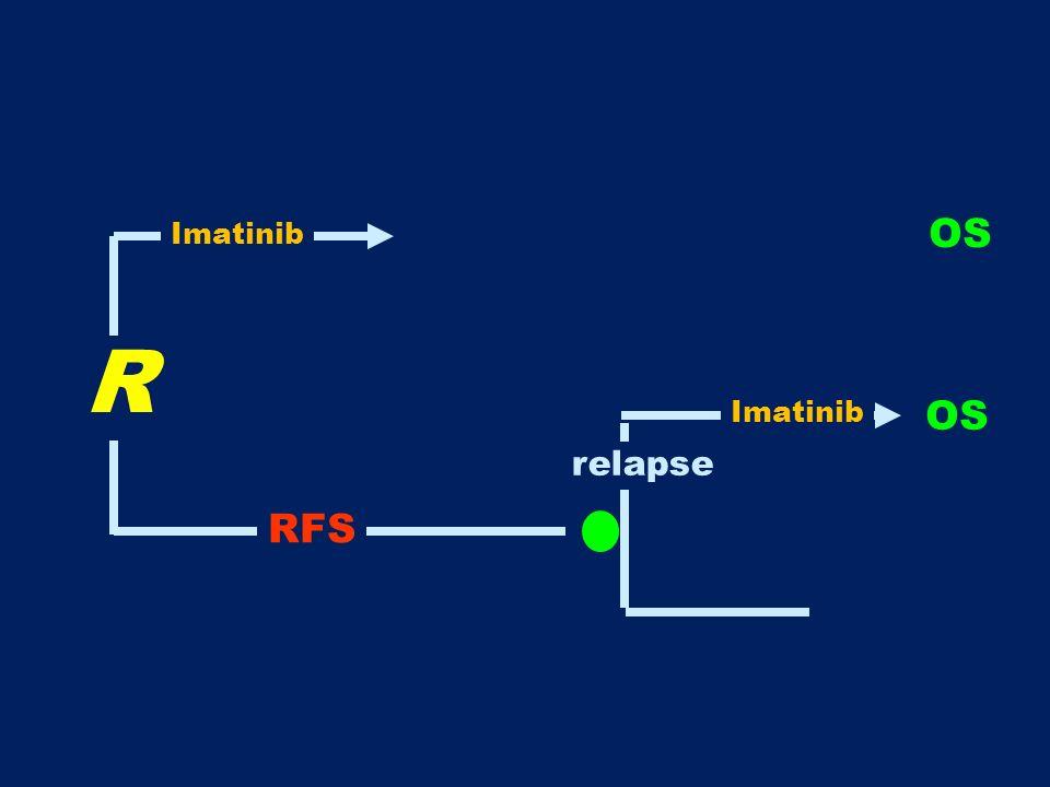 R OS relapse RFS OS Imatinib