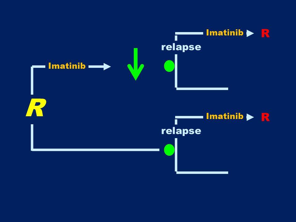 R R relapse R Imatinib