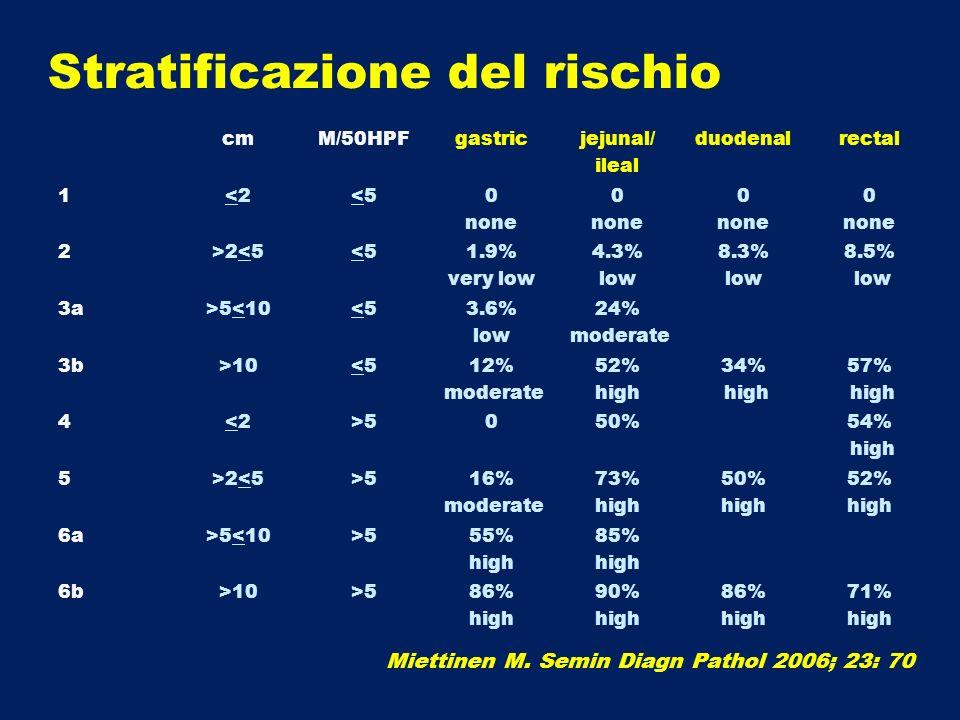 Stratificazione del rischio cmM/50HPFgastricjejunal/ ileal duodenalrectal 1<2<2<5<50 none 0 none 0 none 0 none 2>2<5<5<51.9% very low 4.3% low 8.3% lo