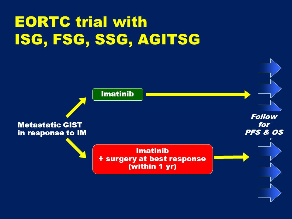Metastatic GIST in response to IM Follow for PFS & OS Imatinib + surgery at best response (within 1 yr) EORTC trial with ISG, FSG, SSG, AGITSG
