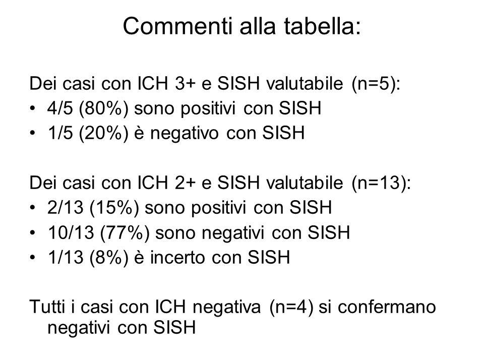 Commenti alla tabella: Dei casi con ICH 3+ e SISH valutabile (n=5): 4/5 (80%) sono positivi con SISH 1/5 (20%) è negativo con SISH Dei casi con ICH 2+