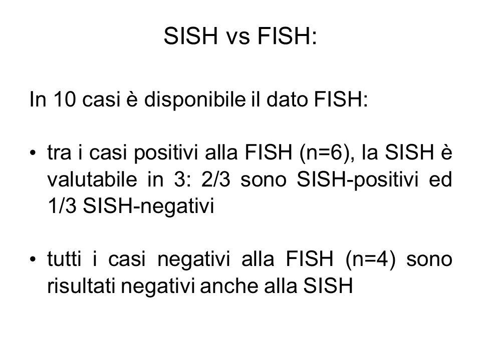 In 10 casi è disponibile il dato FISH: tra i casi positivi alla FISH (n=6), la SISH è valutabile in 3: 2/3 sono SISH-positivi ed 1/3 SISH-negativi tut
