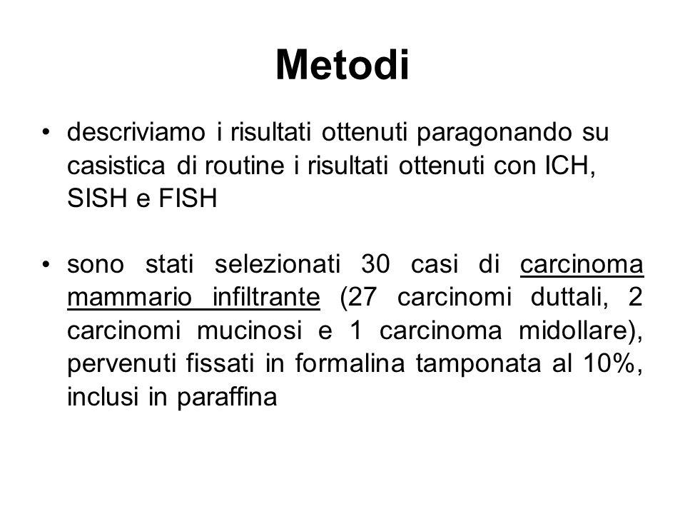 Metodi descriviamo i risultati ottenuti paragonando su casistica di routine i risultati ottenuti con ICH, SISH e FISH sono stati selezionati 30 casi d