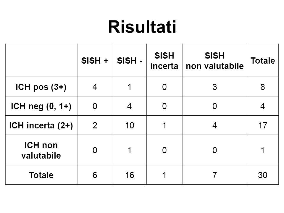 Commenti alla tabella: Dei casi con ICH 3+ e SISH valutabile (n=5): 4/5 (80%) sono positivi con SISH 1/5 (20%) è negativo con SISH Dei casi con ICH 2+ e SISH valutabile (n=13): 2/13 (15%) sono positivi con SISH 10/13 (77%) sono negativi con SISH 1/13 (8%) è incerto con SISH Tutti i casi con ICH negativa (n=4) si confermano negativi con SISH