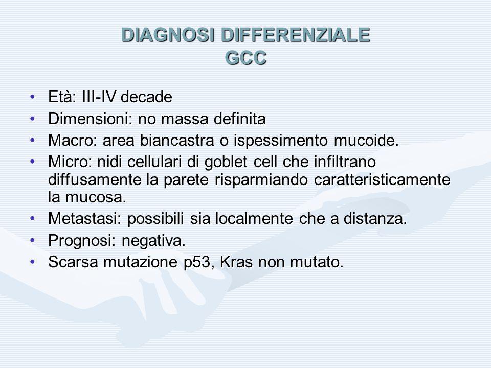 DIAGNOSI DIFFERENZIALE GCC Età: III-IV decadeEtà: III-IV decade Dimensioni: no massa definitaDimensioni: no massa definita Macro: area biancastra o is