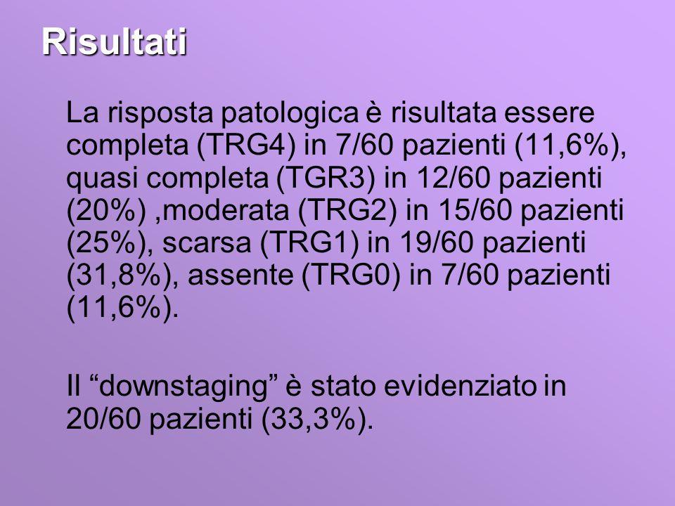 Risultati La risposta patologica è risultata essere completa (TRG4) in 7/60 pazienti (11,6%), quasi completa (TGR3) in 12/60 pazienti (20%),moderata (TRG2) in 15/60 pazienti (25%), scarsa (TRG1) in 19/60 pazienti (31,8%), assente (TRG0) in 7/60 pazienti (11,6%).