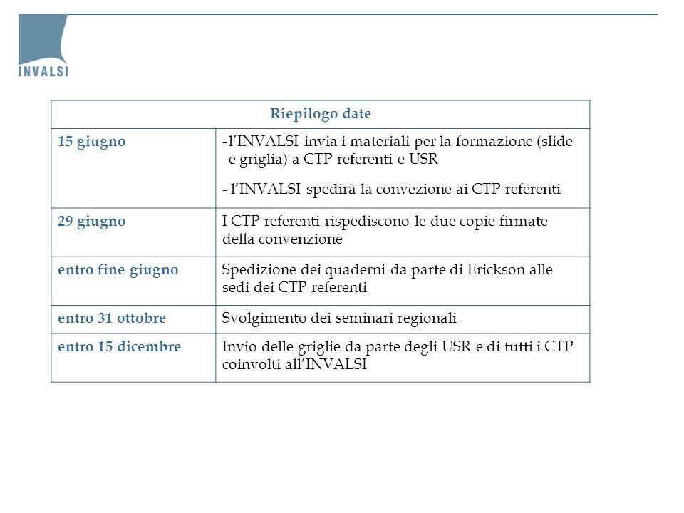 Riepilogo date 15 giugno -lINVALSI invia i materiali per la formazione (slide e griglia) a CTP referenti e USR - lINVALSI spedirà la convezione ai CTP