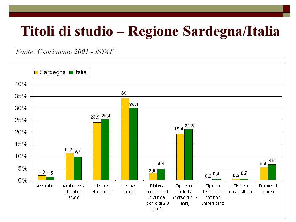 Titoli di studio – Regione Sardegna/Italia Fonte: Censimento 2001 - ISTAT