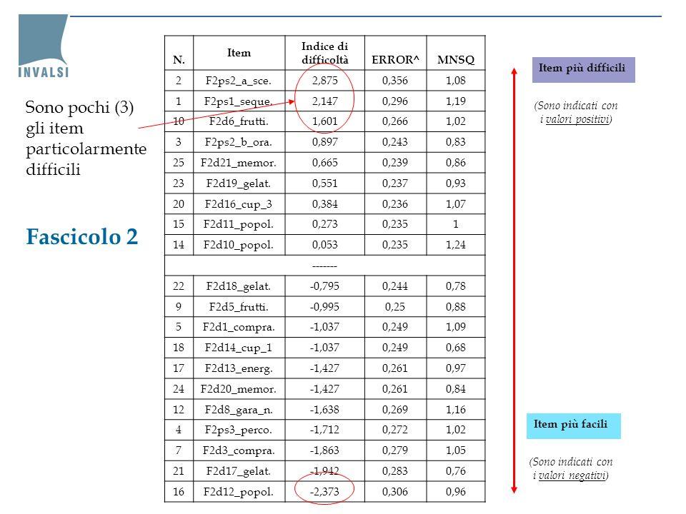 Fascicolo 2 N. Item Indice di difficoltàERROR^MNSQ 2F2ps2_a_sce.2,8750,3561,08 1F2ps1_seque.2,1470,2961,19 10F2d6_frutti.1,6010,2661,02 3F2ps2_b_ora.0