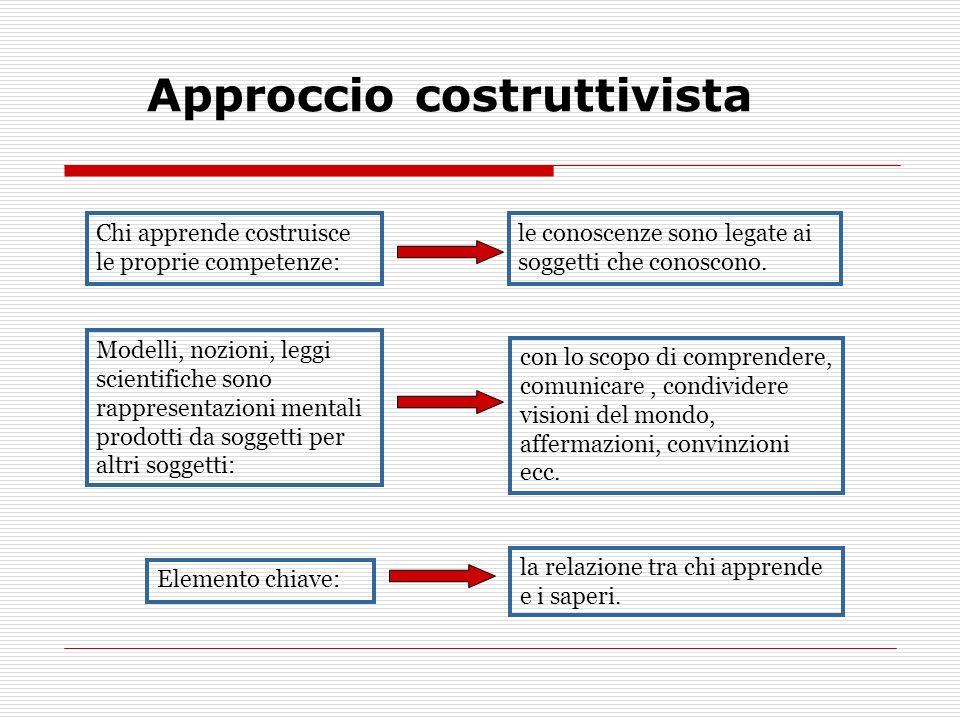 Approccio costruttivista Chi apprende costruisce le proprie competenze: le conoscenze sono legate ai soggetti che conoscono.