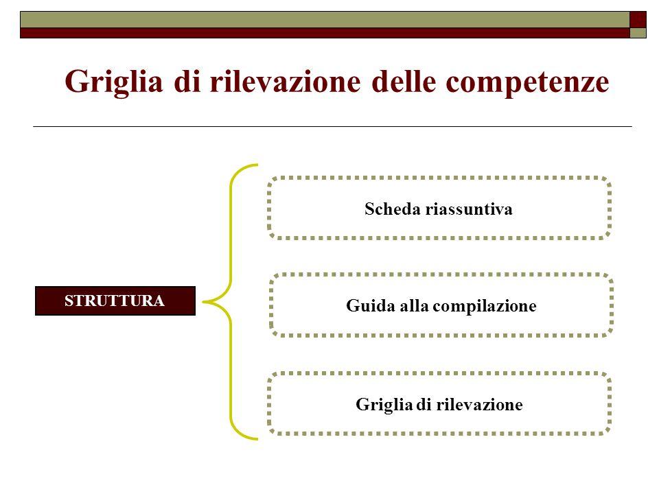 Griglia di rilevazione delle competenze STRUTTURA Scheda riassuntiva Guida alla compilazione Griglia di rilevazione