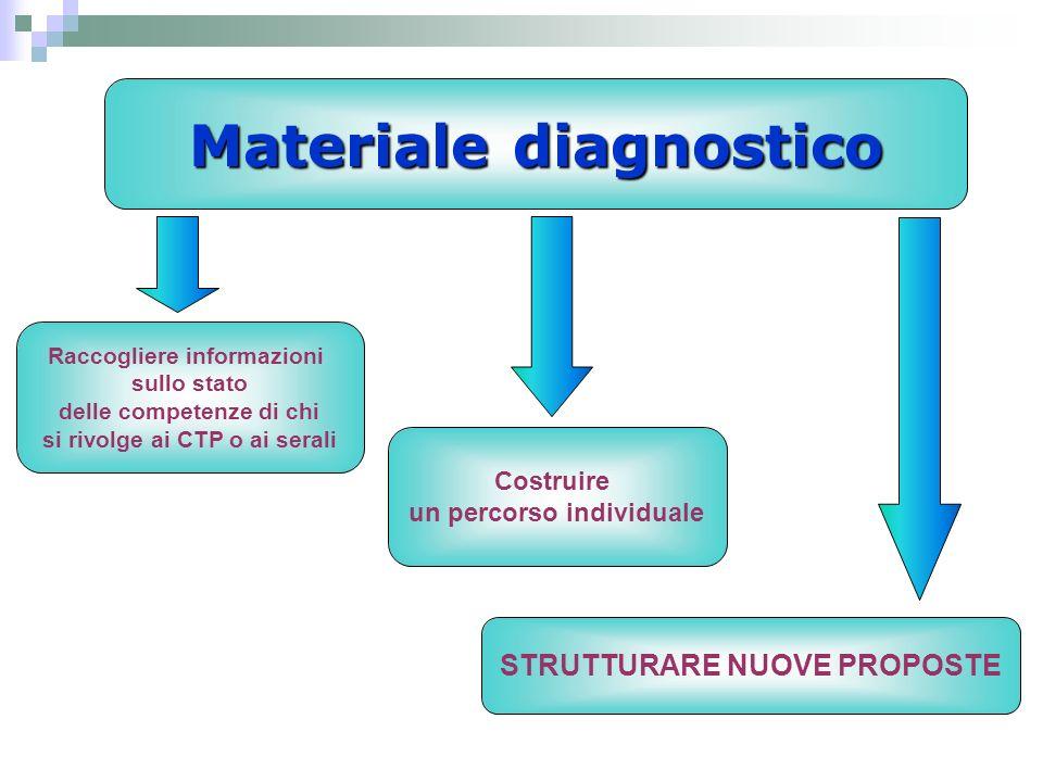 Materiale diagnostico Costruire un percorso individuale Raccogliere informazioni sullo stato delle competenze di chi si rivolge ai CTP o ai serali STRUTTURARE NUOVE PROPOSTE