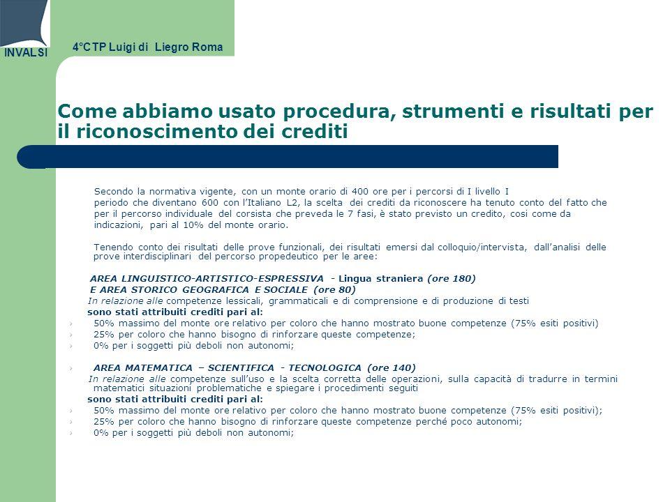INVALSI Come abbiamo usato procedura, strumenti e risultati per il riconoscimento dei crediti Secondo la normativa vigente, con un monte orario di 400