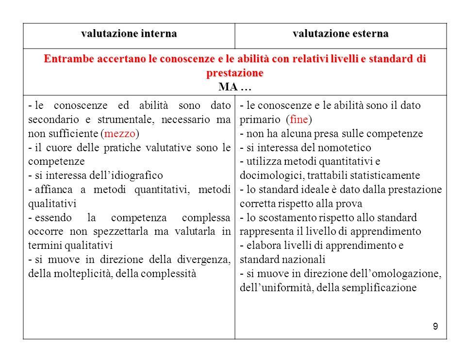 9 valutazione interna valutazione esterna Entrambe accertano le conoscenze e le abilità con relativi livelli e standard di prestazione MA … - le conos
