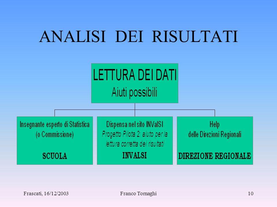 Frascati, 16/12/2003Franco Tornaghi9 La lettura attenta dei dati del Progetto Pilota 9 fogli per classe (3 per Italiano, 3 per Matematica, 3 per Scien