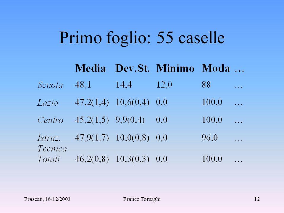 Frascati, 16/12/2003Franco Tornaghi11 SOGGETTI INTERESSATI Dirigente scolastico responsabile Docenti didattica nella scuola Genitori qualità del servi