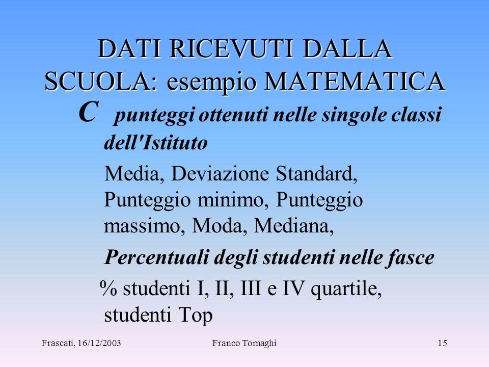 Frascati, 16/12/2003Franco Tornaghi14 DATI RICEVUTI DALLA SCUOLA: esempio MATEMATICA B Tipologie di contenuto Algebra, Frazioni e significato dei nume