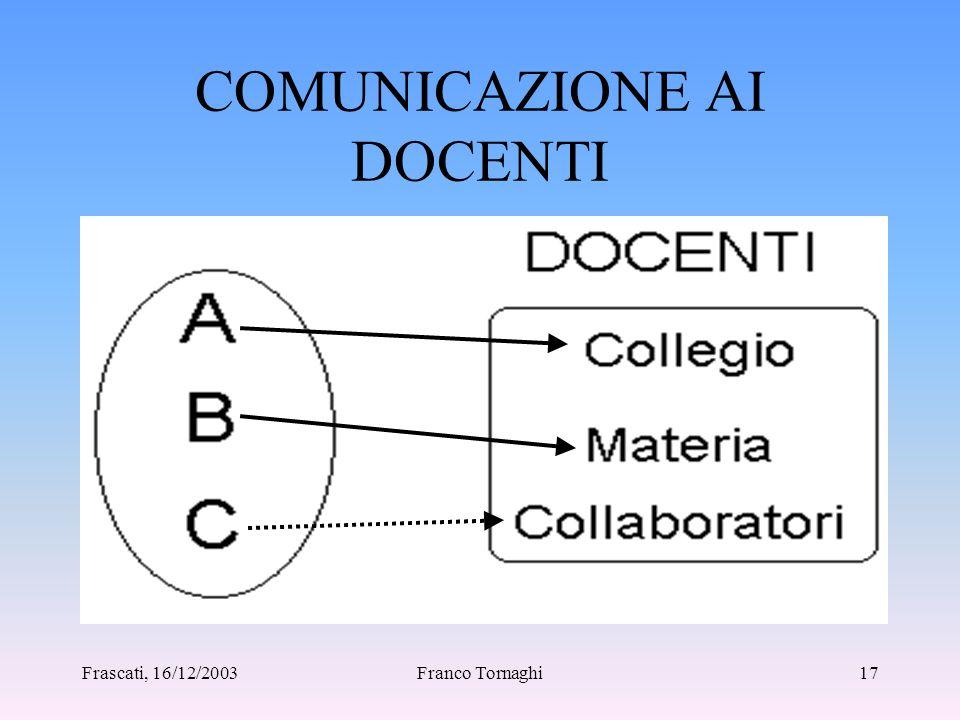 Frascati, 16/12/2003Franco Tornaghi16