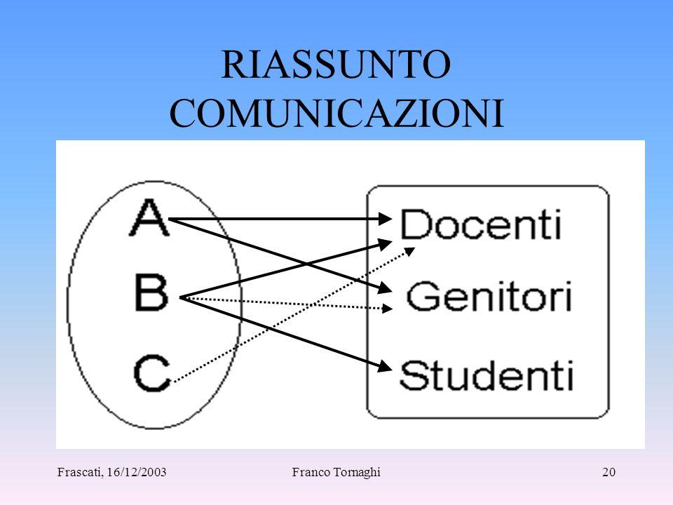 Frascati, 16/12/2003Franco Tornaghi19 COMUNICAZIONE AGLI STUDENTI