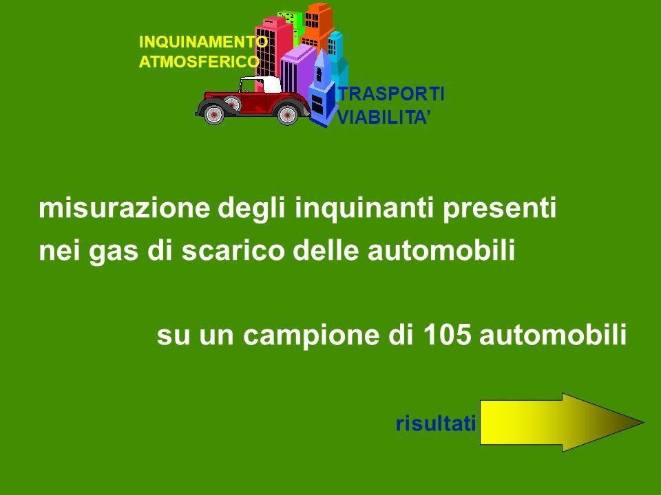 INQUINAMENTO ATMOSFERICO TRASPORTI VIABILITA misurazione degli inquinanti presenti nei gas di scarico delle automobili su un campione di 105 automobil
