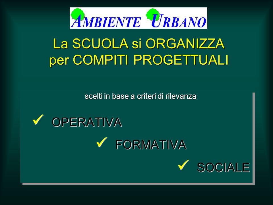 La SCUOLA si ORGANIZZA per COMPITI PROGETTUALI scelti in base a criteri di rilevanza OPERATIVA OPERATIVA FORMATIVA FORMATIVA SOCIALE SOCIALE scelti in