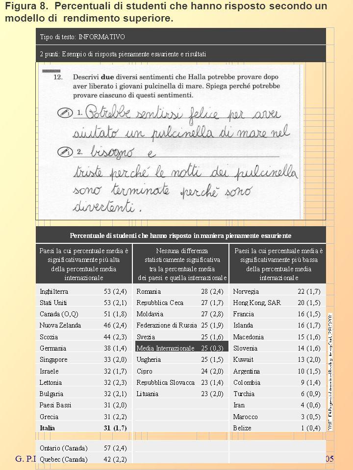 G. P.D.G. Roma, 10-13 Marzo 2005 Figura 8. Percentuali di studenti che hanno risposto secondo un modello di rendimento superiore.