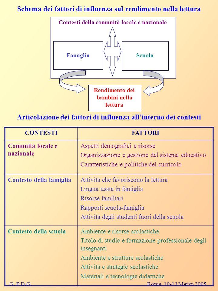 G. P.D.G. Roma, 10-13 Marzo 2005 Schema dei fattori di influenza sul rendimento nella lettura Contesti della comunità locale e nazionale Famiglia Scuo