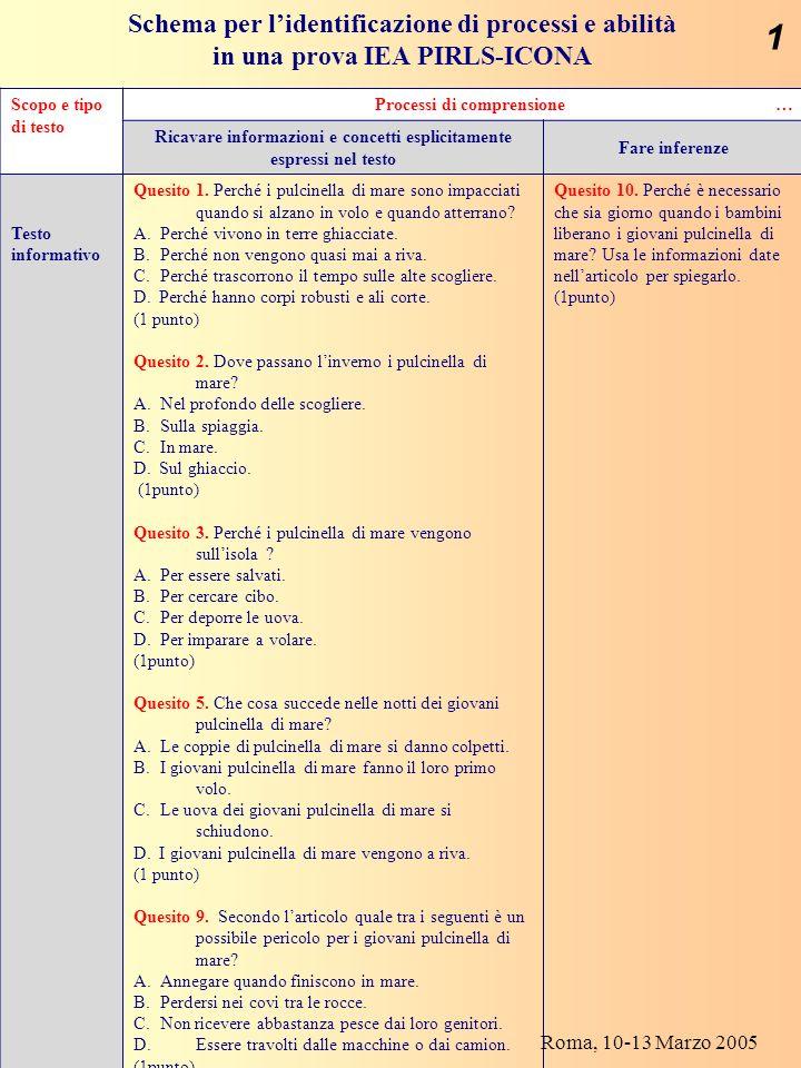 G. P.D.G. Roma, 10-13 Marzo 2005 Scopo e tipo di testo Processi di comprensione … Ricavare informazioni e concetti esplicitamente espressi nel testo F
