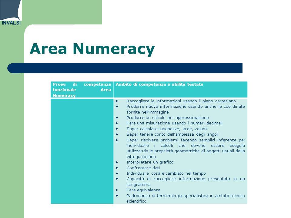 INVALSI Area Numeracy Prove di competenza funzionale Area Numeracy Ambito di competenza e abilità testate Raccogliere le informazioni usando il piano