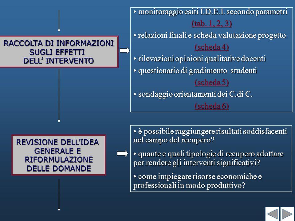 RACCOLTA DI INFORMAZIONI SUGLI EFFETTI DELL INTERVENTO monitoraggio esiti I.D.E.I.