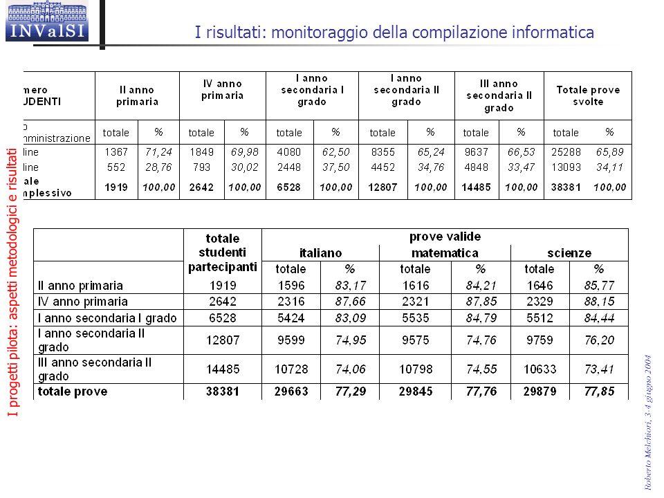I progetti pilota: aspetti metodologici e risultati Roberto Melchiori, 3-4 giugno 2004 I risultati: monitoraggio della compilazione informatica
