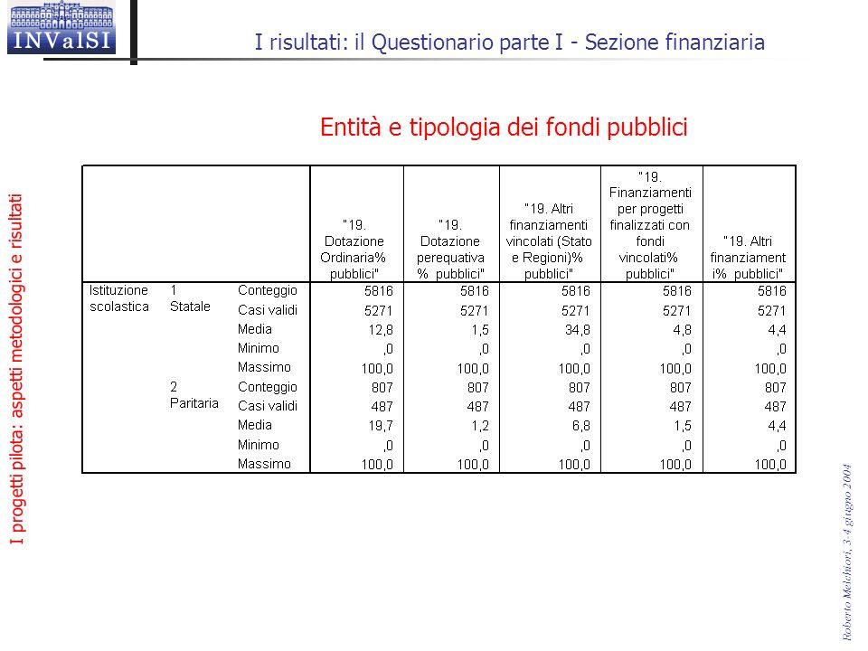 I progetti pilota: aspetti metodologici e risultati Roberto Melchiori, 3-4 giugno 2004 I risultati: il Questionario parte I - Sezione finanziaria Entità e tipologia dei fondi pubblici